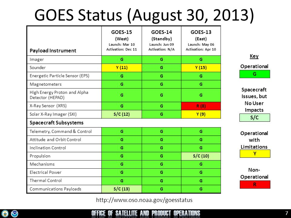 7 GOES Status (August 30, 2013) http://www.oso.noaa.gov/goesstatus Key Operational Spacecraft Issues, but No User Impacts Operational with Limitations