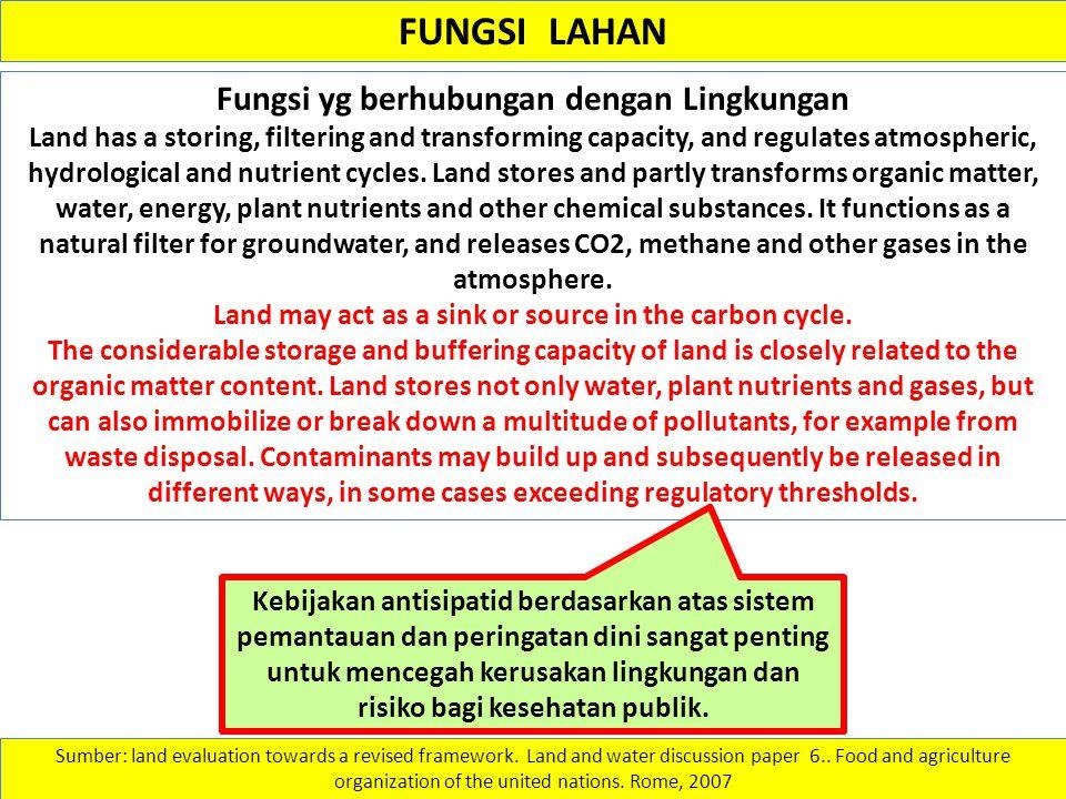 FUNGSI LAHAN Fungsi yg berhubungan dengan Lingkungan Land has a storing, filtering and transforming capacity, and regulates atmospheric, hydrological