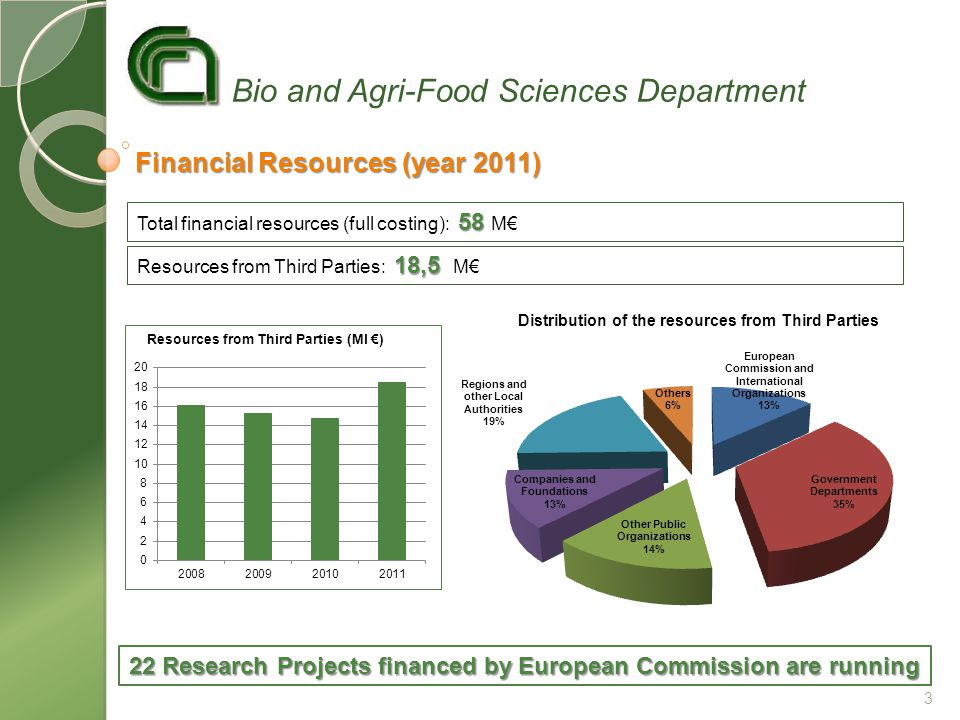 Bio and Agri-Food Sciences Department Financial Resources (year 2011) 58 Total financial resources (full costing): 58 M€ 22 Research Projects financed by European Commission are running 18,5 Resources from Third Parties: 18,5 M€ 3