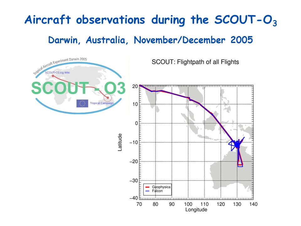 Aircraft observations during the SCOUT-O 3 O 3 < 20 ppb in air masses originating over the Pacific Ocean latitude Recent FOZAN O 3 profiles in the tropics without SCOUT-O 3 with SCOUT-O 3 OH Hole.