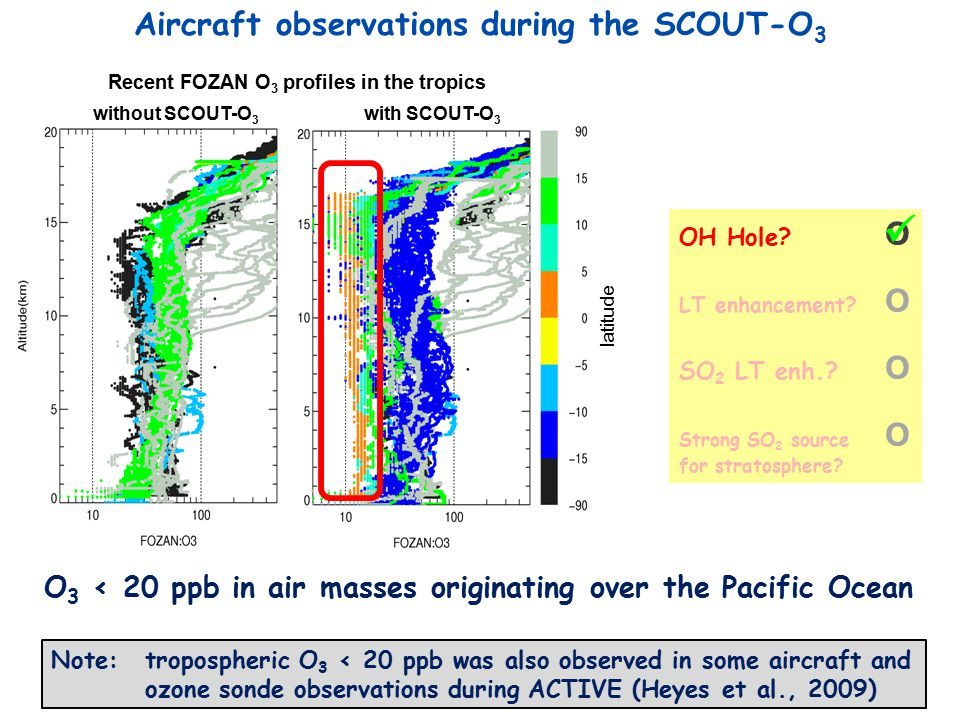 Conclusions  Observations during SCOUT-O 3 show that transport of reduced sulfur compounds through the OH Hole is unlikely to represent a major source of stratospheric sulfur  Measurements planned for the StratoCLIM Geophyisca campaign from South Asia in 2015 will help to characterize ATAL and understand its sources help to quantify the contribution of anthropogenic emissions in Asia to the stratospheric sulfur budget help to better constrain OCS fluxes into the TTL and further to the stratosphere