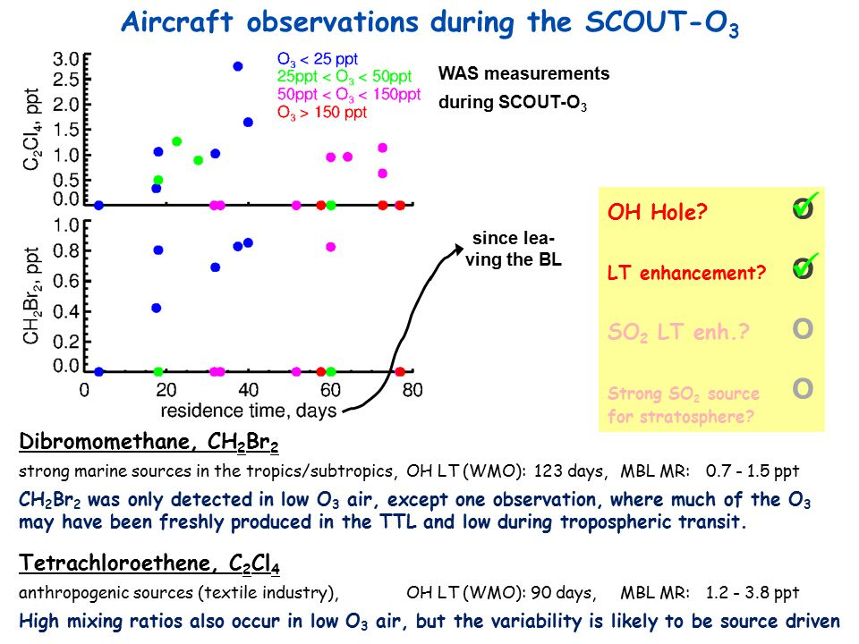 Aircraft observations during the SCOUT-O 3 OH Hole.