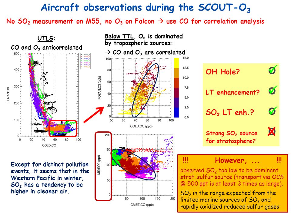 Aircraft observations during the SCOUT-O 3 OH Hole? O LT enhancement? O SO 2 LT enh.? O Strong SO 2 source O for stratosphere? X No SO 2 measurement o