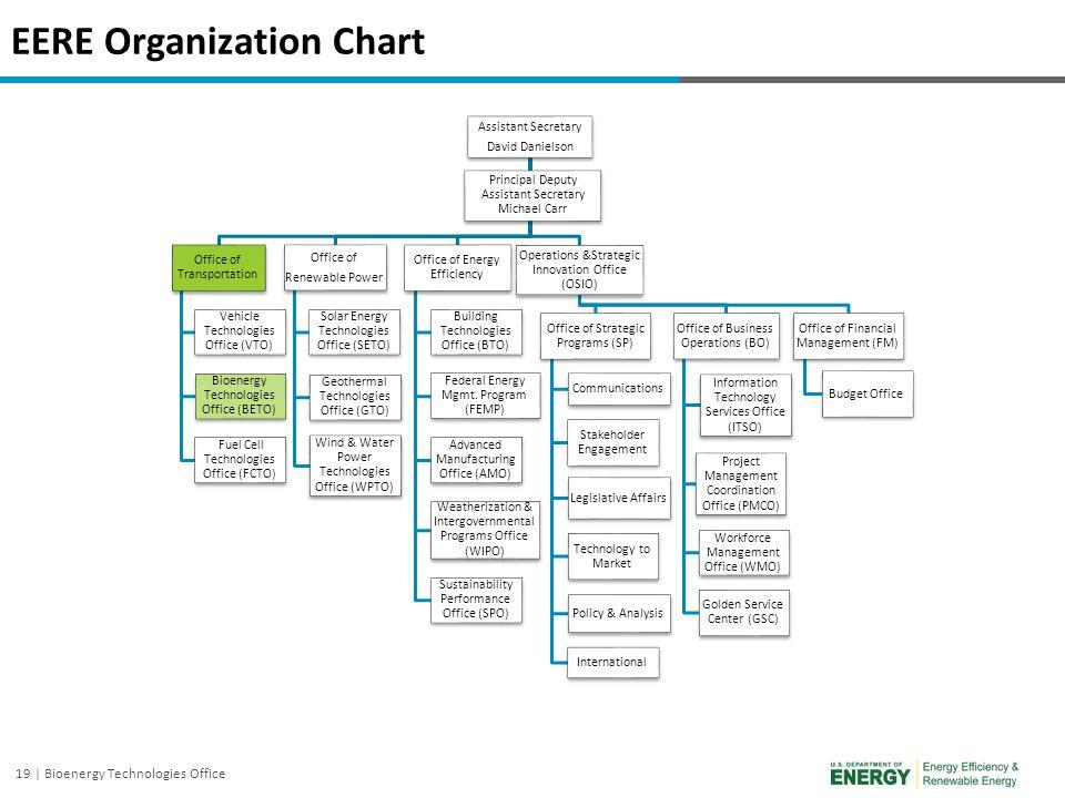 19 | Bioenergy Technologies Office EERE Organization Chart Assistant Secretary David Danielson Office of Transportation Vehicle Technologies Office (V
