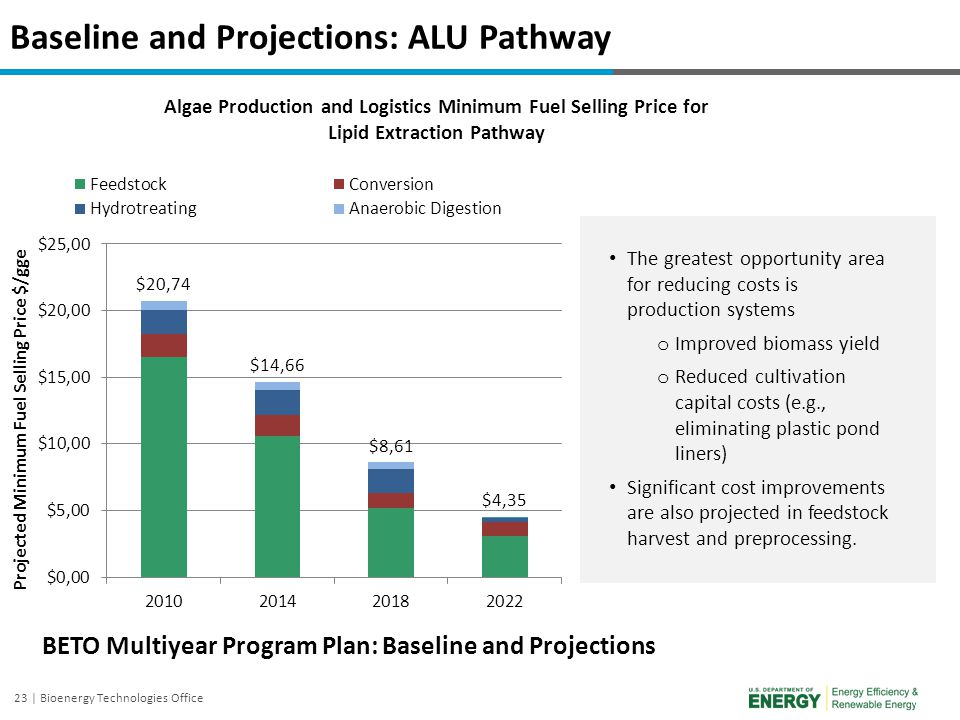 23 | Bioenergy Technologies Office Baseline and Projections: ALU Pathway Algae Production and Logistics Minimum Fuel Selling Price for Lipid Extractio