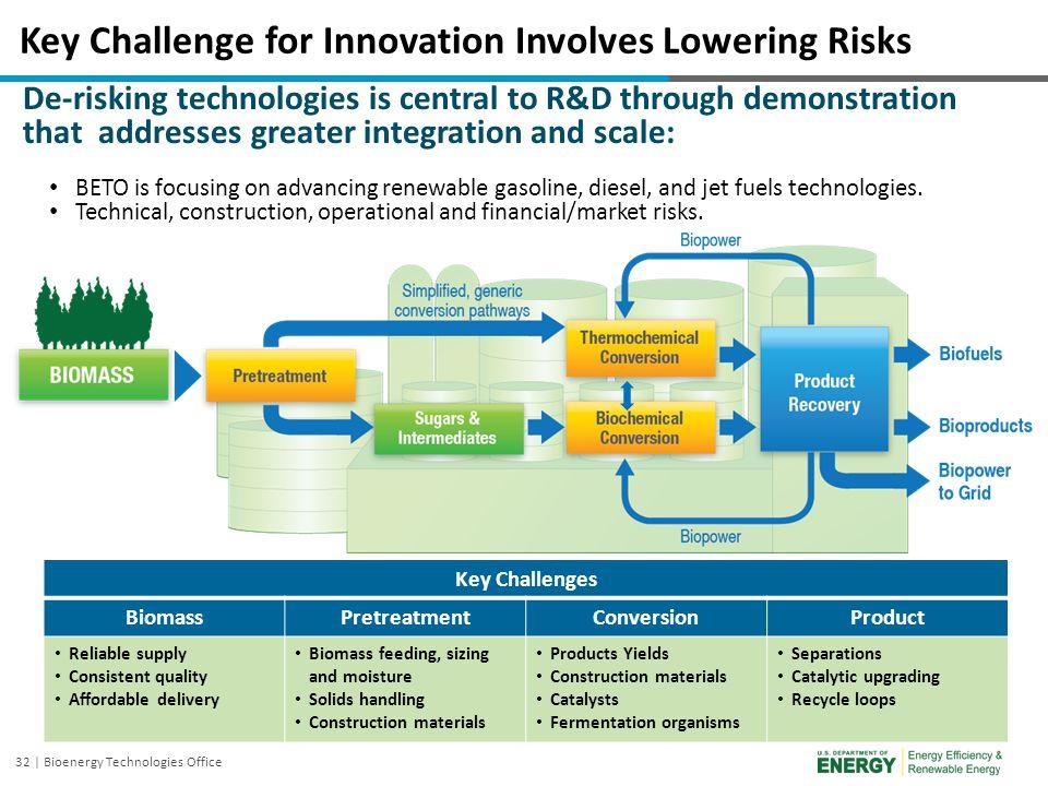 32 | Bioenergy Technologies Office Key Challenge for Innovation Involves Lowering Risks De-risking technologies is central to R&D through demonstratio