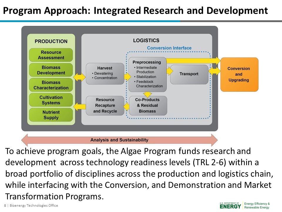 8 | Bioenergy Technologies Office Program Approach: Integrated Research and Development To achieve program goals, the Algae Program funds research and