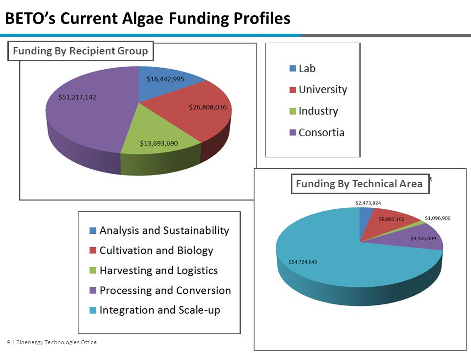 10 | Bioenergy Technologies Office Benchmarking Progress: Technology Pathway Baselines CO 2 Harvest Water Recycle 1: ALU 2: AHTL Solvent Extraction Hydrothermal Liquefaction Anaerobic Digestion Wet Gasification Nutrient Recycle Hydrotreating CH 4 Fuel CH 4 High Priority Pathways Advanced algal lipid extraction and upgrading (ALU).