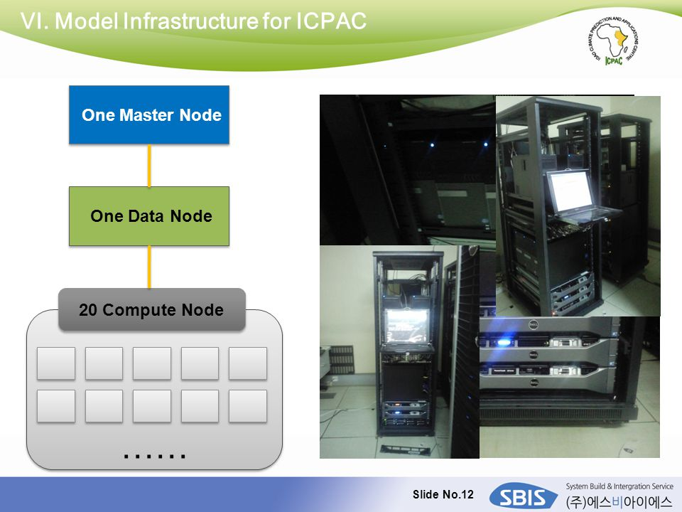 Slide No.12 VI. Model Infrastructure for ICPAC One Master Node One Data Node …… 20 Compute Node