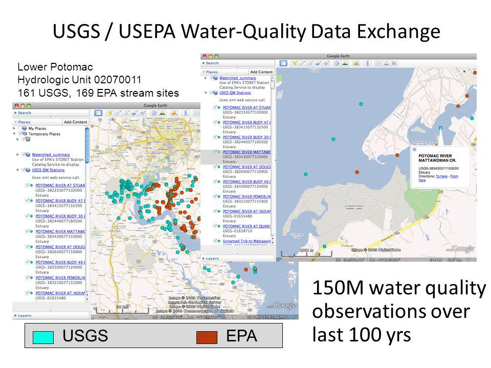 USGS / USEPA Water-Quality Data Exchange Lower Potomac Hydrologic Unit 02070011 161 USGS, 169 EPA stream sites USGSEPA 150M water quality observations over last 100 yrs
