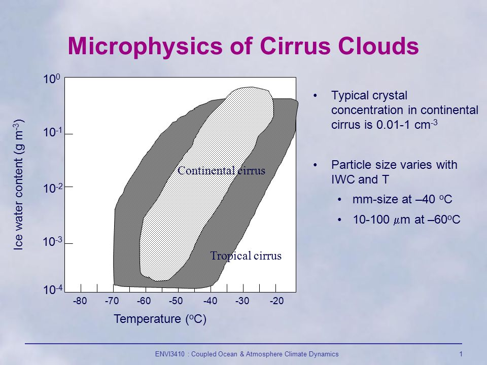 ENVI3410 : Coupled Ocean & Atmosphere Climate Dynamics1 Microphysics of Cirrus Clouds 10 -4 10 -3 10 -2 10 -1 10 0 -80 -70 -60 -50 -40 -30 -20 Ice water content (g m -3 ) Temperature ( o C) Tropical cirrus Continental cirrus Typical crystal concentration in continental cirrus is 0.01-1 cm -3 Particle size varies with IWC and T mm-size at –40 o C 10-100  m at –60 o C
