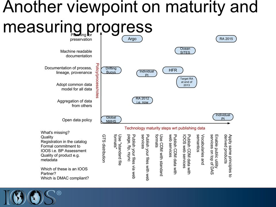 Another viewpoint on maturity and measuring progress
