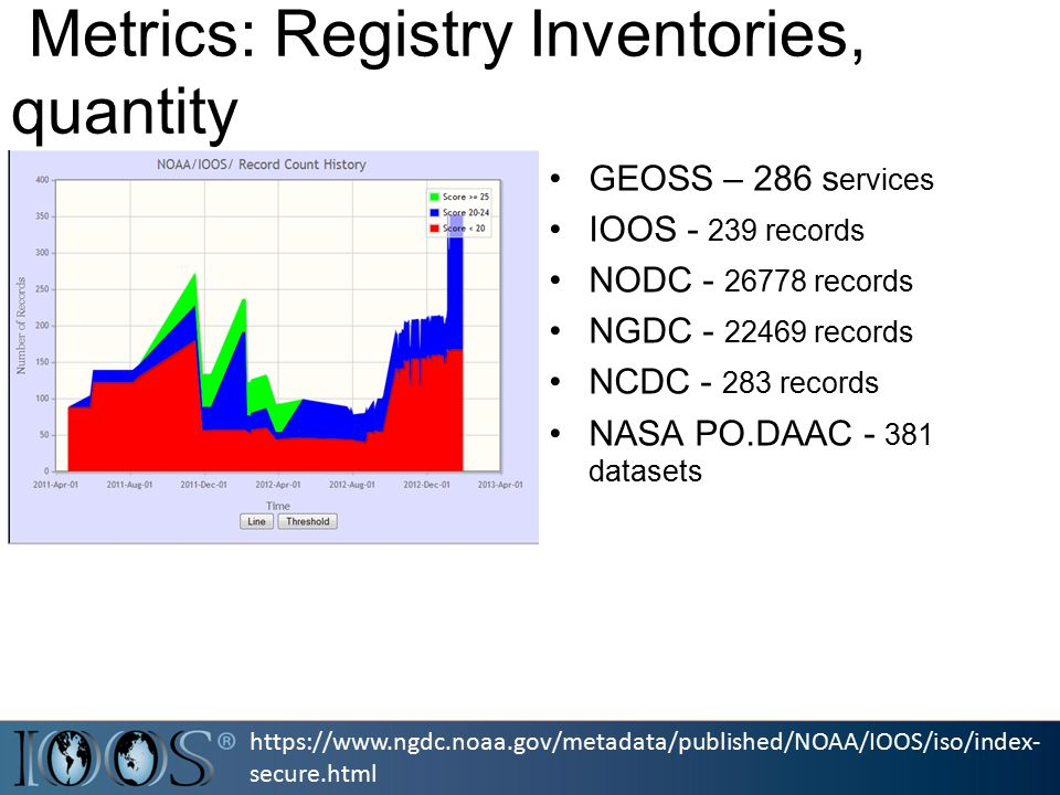 https://www.ngdc.noaa.gov/metadata/published/NOAA/IOOS/iso/index- secure.html Metrics: Registry Inventories, quantity GEOSS – 286 s ervices IOOS - 239 records NODC - 26778 records NGDC - 22469 records NCDC - 283 records NASA PO.DAAC - 381 datasets