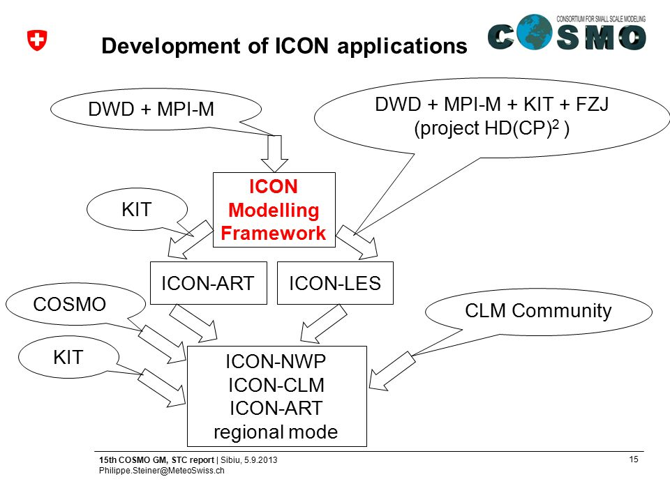 15 15th COSMO GM, STC report | Sibiu, 5.9.2013 Philippe.Steiner@MeteoSwiss.ch Development of ICON applications ICON Modelling Framework ICON-ARTICON-L