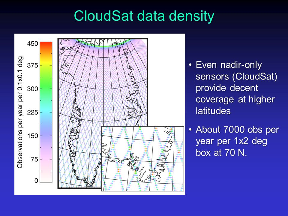 CloudSat data density Even nadir-only sensors (CloudSat) provide decent coverage at higher latitudesEven nadir-only sensors (CloudSat) provide decent coverage at higher latitudes About 7000 obs per year per 1x2 deg box at 70 N.About 7000 obs per year per 1x2 deg box at 70 N.