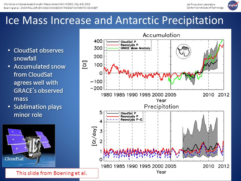 Jet Propulsion Laboratory California Institute of Technology Workshop on Space-based Snowfall Measurement (4th IWSSM), May 6-8, 2013 Boening et al.: SNOWFALL-DRIVEN MASS CHANGE ON THE EAST ANTARCTIC ICE SHEET Ice Mass Increase and Antarctic Precipitation CloudSat CloudSat observes snowfall Accumulated snow from CloudSat agrees well with GRACE's observed mass Sublimation plays minor role CloudSat observes snowfall Accumulated snow from CloudSat agrees well with GRACE's observed mass Sublimation plays minor role This slide from Boening et al.
