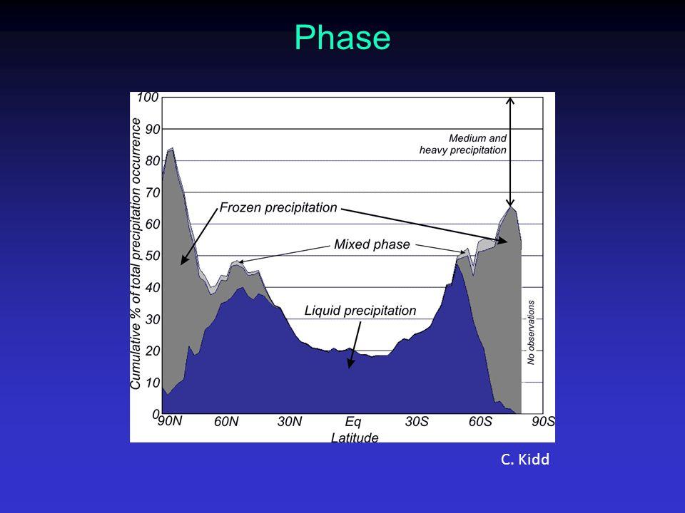 Phase C. Kidd