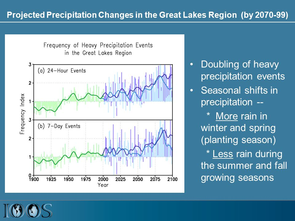 Projected Precipitation Changes in the Great Lakes Region (by 2070-99) Doubling of heavy precipitation events Seasonal shifts in precipitation -- * More rain in winter and spring (planting season) * Less rain during the summer and fall growing seasons