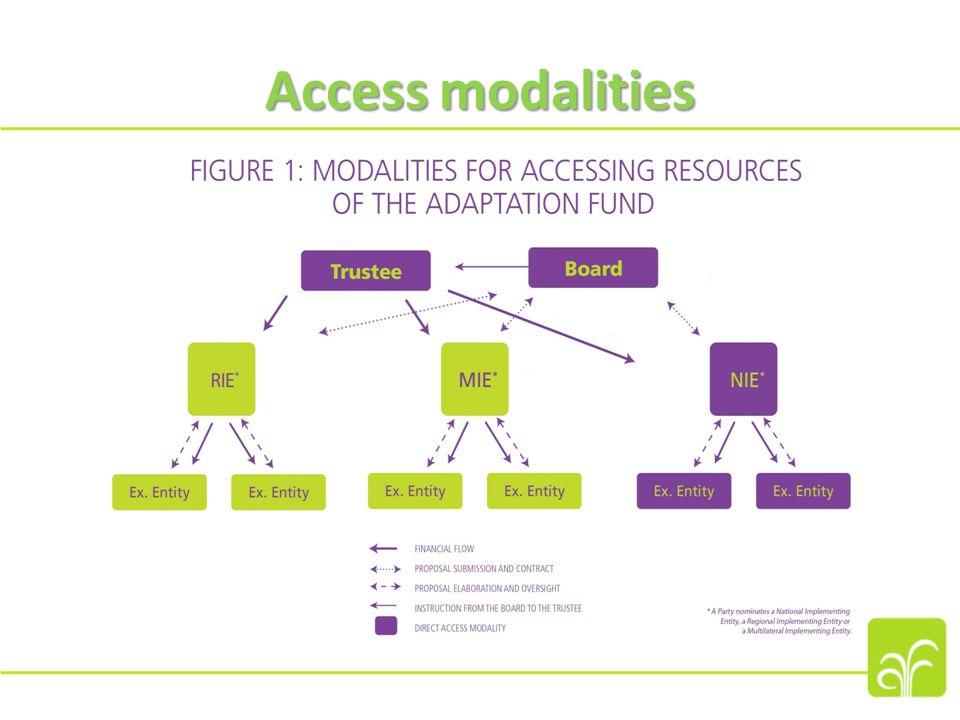 Access modalities
