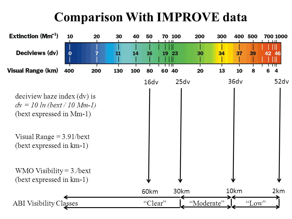 deciview haze index (dv) is dv = 10 ln (bext / 10 Mm-1) (bext expressed in Mm-1) Visual Range = 3.91/bext (bext expressed in km-1) Comparison With IMPROVE data WMO Visibility = 3./bext (bext expressed in km-1) 60km 30km 10km 16dv 25dv 36dv 2km 52dv ABI Visibility Classes Clear Moderate Low