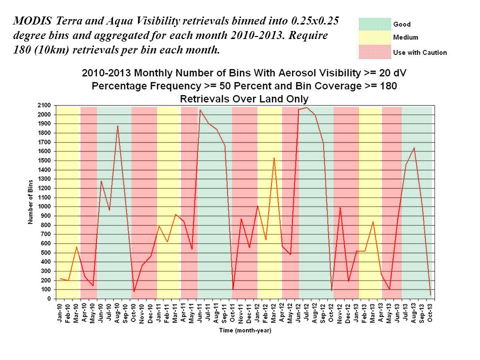 MODIS Terra and Aqua Visibility retrievals binned into 0.25x0.25 degree bins and aggregated for each month 2010-2013.