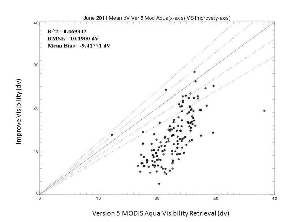 Version 5 MODIS Aqua Visibility Retrieval (dv) Improve Visibility (dv)