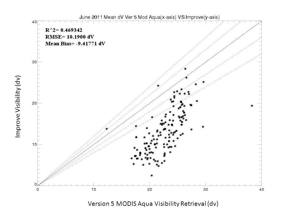 dv=10ln(  /10)=10ln(  /z/10)  = ±0.05 ±0.15 (MODIS ATBD) MODIS limit of detection: dv min =10ln(  /1.e-3/10.)=16 assuming z=1km Version 5 MODIS Aqua Visibility Retrieval (dv) Improve Visibility (dv)