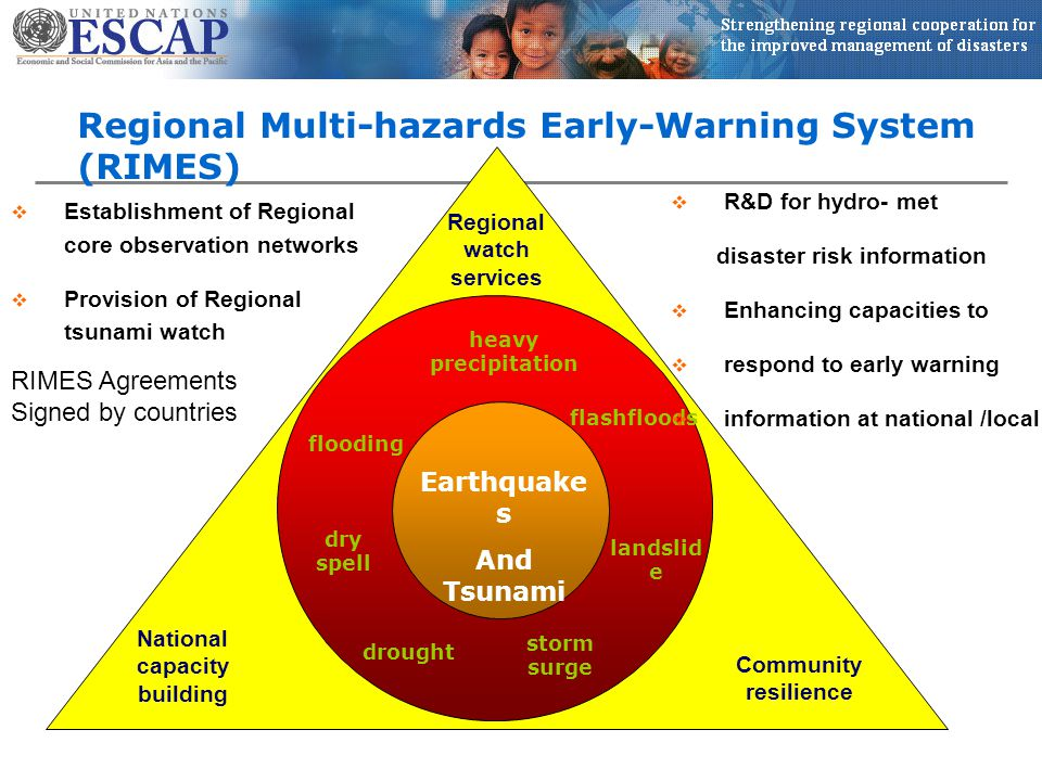 Regional Multi-hazards Early-Warning System (RIMES) Regional watch services National capacity building Community resilience Earthquake s And Tsunami heavy precipitation flooding drought flashfloods landslid e dry spell storm surge  Establishment of Regional core observation networks  Provision of Regional tsunami watch  R&D for hydro- met disaster risk information  Enhancing capacities to  respond to early warning  information at national /local RIMES Agreements Signed by countries