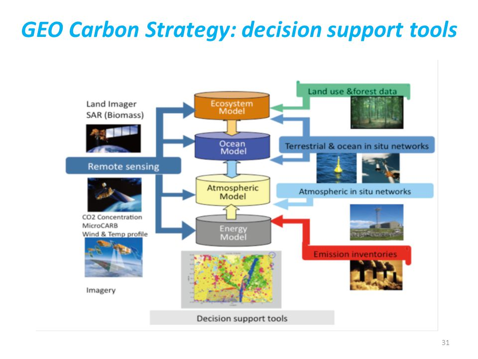 31 GEO Carbon Strategy: decision support tools