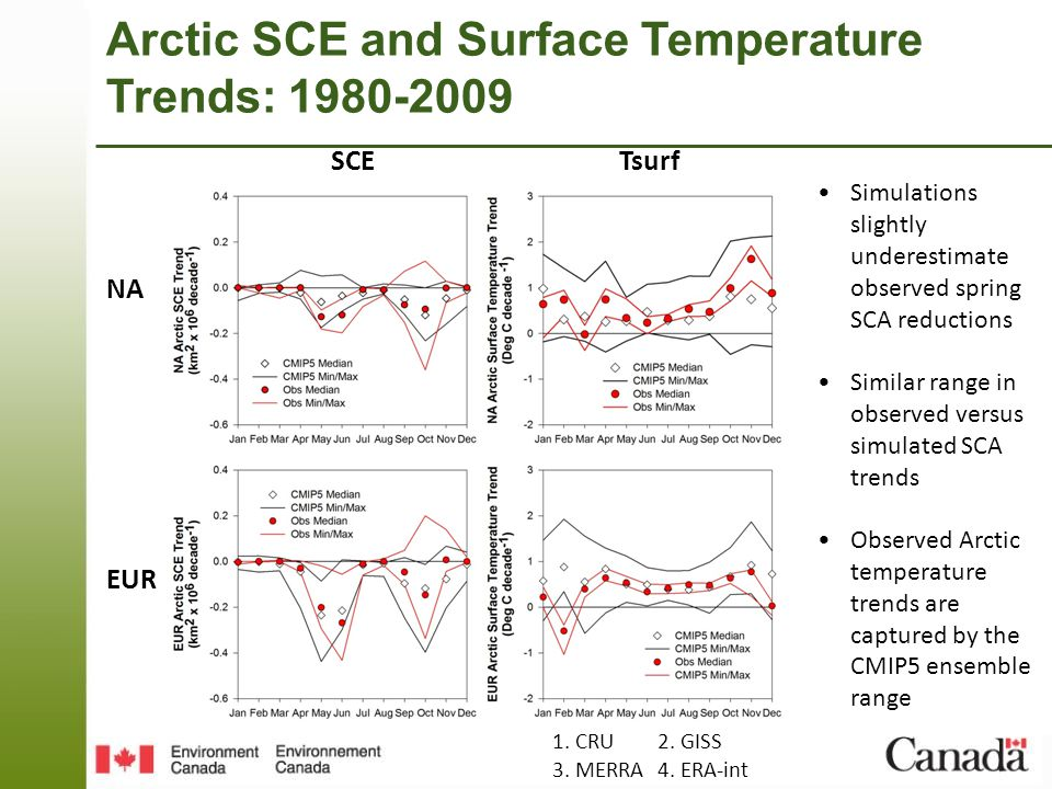 Arctic SCE and Surface Temperature Trends: 1980-2009 NA EUR SCETsurf Simulations slightly underestimate observed spring SCA reductions Similar range in observed versus simulated SCA trends Observed Arctic temperature trends are captured by the CMIP5 ensemble range 1.