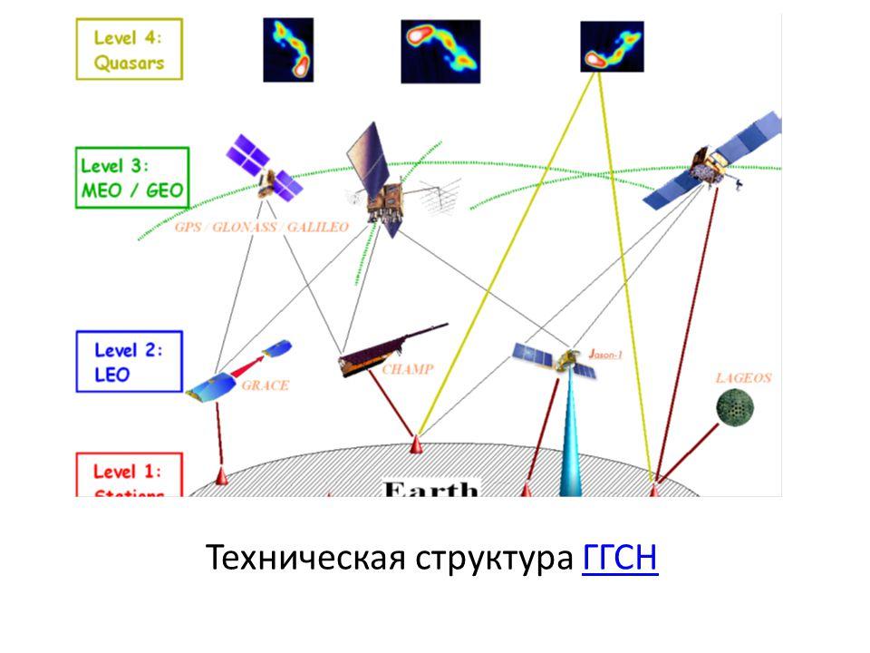Техническая структура ГГСНГГСН