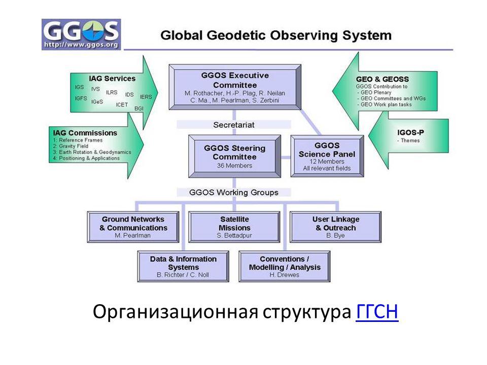 Организационная структура ГГСНГГСН
