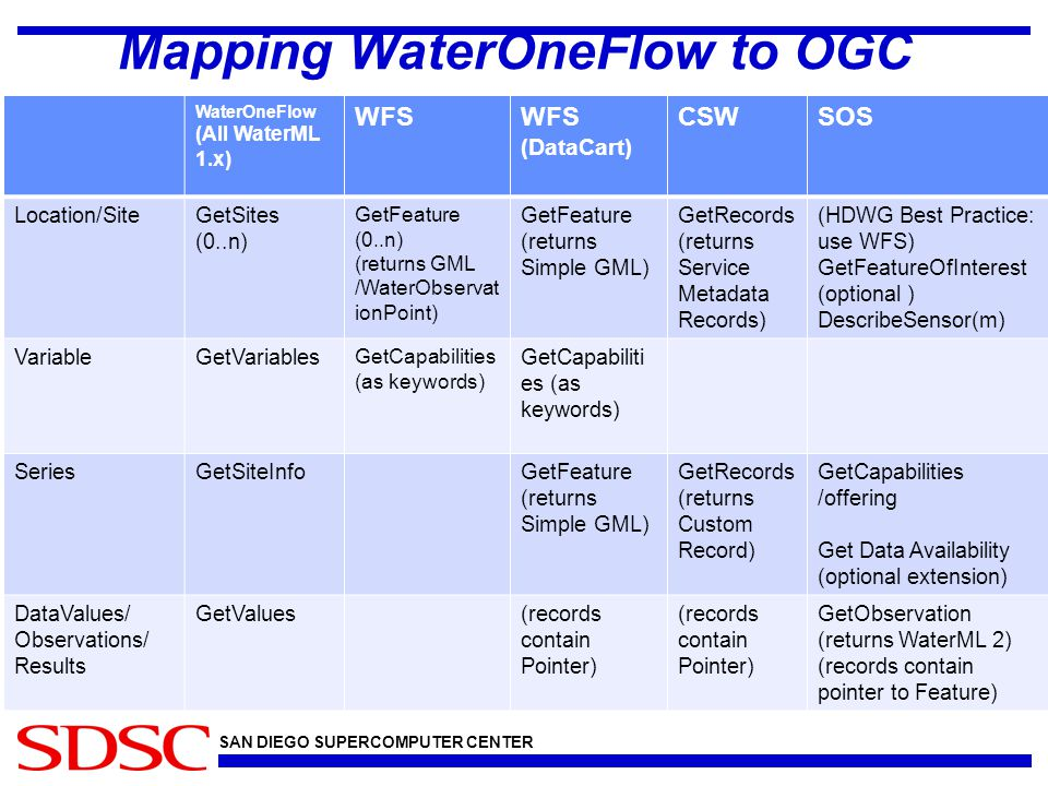 SAN DIEGO SUPERCOMPUTER CENTER Mapping WaterOneFlow to OGC WaterOneFlow (All WaterML 1.x) WFS (DataCart) CSWSOS Location/SiteGetSites (0..n) GetFeature (0..n) (returns GML /WaterObservat ionPoint) GetFeature (returns Simple GML) GetRecords (returns Service Metadata Records) (HDWG Best Practice: use WFS) GetFeatureOfInterest (optional ) DescribeSensor(m) VariableGetVariables GetCapabilities (as keywords) SeriesGetSiteInfoGetFeature (returns Simple GML) GetRecords (returns Custom Record) GetCapabilities /offering Get Data Availability (optional extension) DataValues/ Observations/ Results GetValues(records contain Pointer) GetObservation (returns WaterML 2) (records contain pointer to Feature)