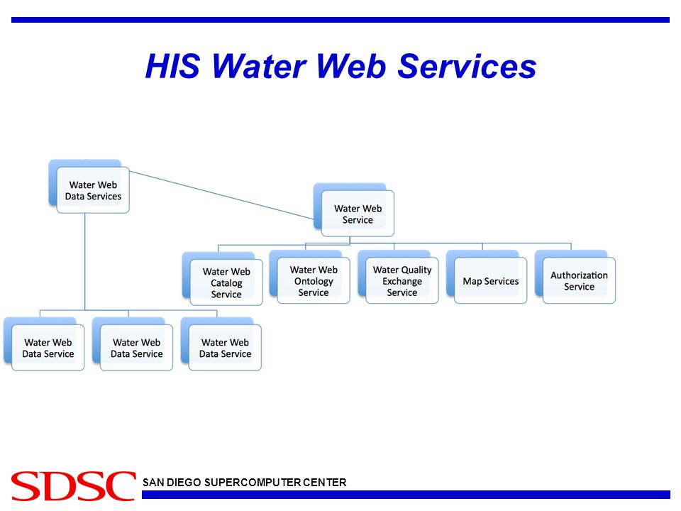 SAN DIEGO SUPERCOMPUTER CENTER HIS Water Web Services