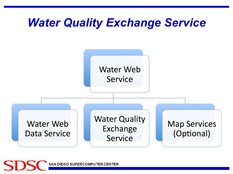 SAN DIEGO SUPERCOMPUTER CENTER Water Quality Exchange Service