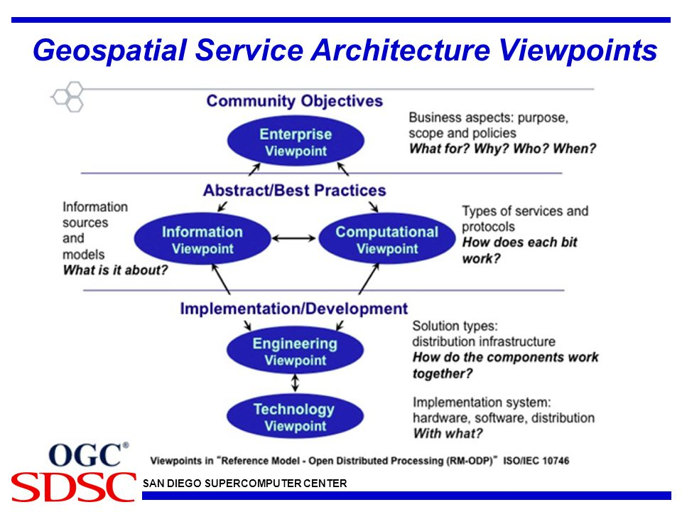 Summary Water Information Services Concept Development Study Report provides an outline for moving the HIS infrastructure to OGC Standards HIS based on OGC standards will be a set of services Discovery via CSW and WFS Data Retrieval via SOS Mapping via WMS/WFS WaterML 2 is a profile of OGC Observations and Measures Services Monitoring and Reliability will be a component of future systems