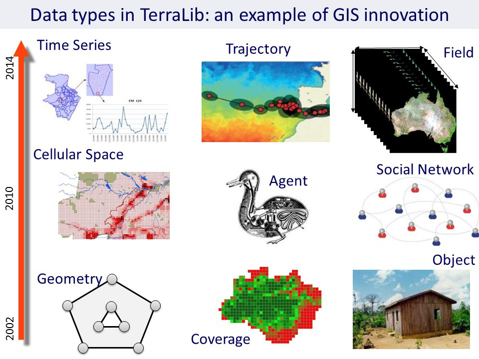 Geometry Cellular Space Social Network Object Data types in TerraLib: an example of GIS innovation Coverage Time Series Trajectory Field Agent 2002 2010 2014