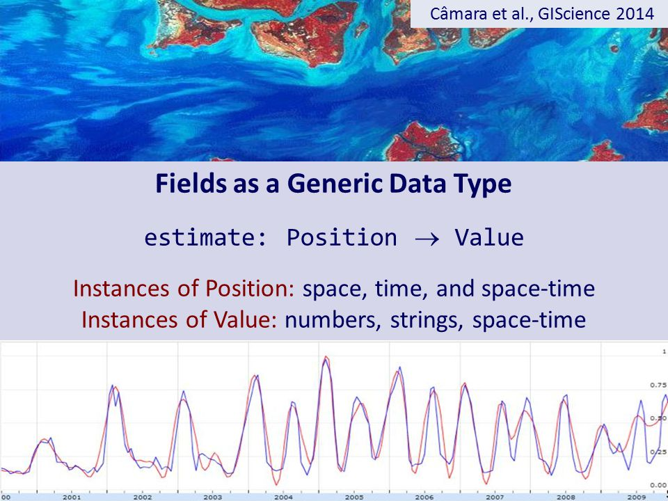 Fields as a Generic Data Type estimate: Position  Value Instances of Position: space, time, and space-time Instances of Value: numbers, strings, space-time Câmara et al., GIScience 2014