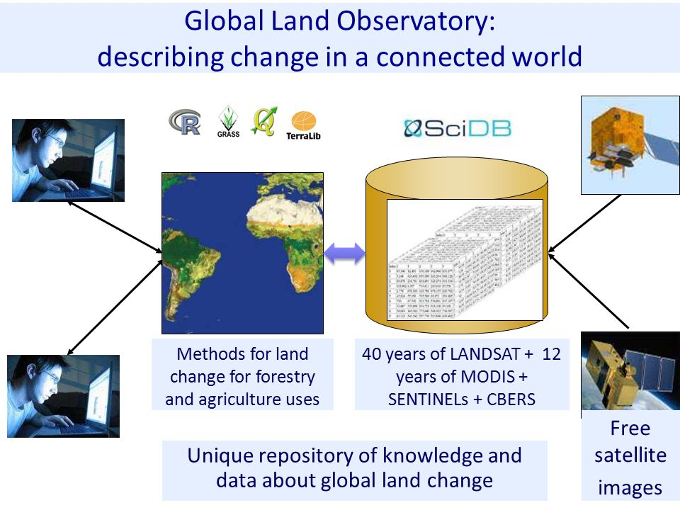 Unique repository of knowledge and data about global land change Global Land Observatory: describing change in a connected world 40 years of LANDSAT + 12 years of MODIS + SENTINELs + CBERS Free satellite images Methods for land change for forestry and agriculture uses