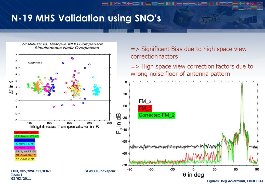 EUM/OPS/VWG/11/0361GEWEX/GlobVapour Water Vapour Workshop Issue 1 05/03/2011 N-19 MHS Validation using SNO's => Significant Bias due to high space view correction factors => High space view correction factors due to wrong noise floor of antenna pattern Figures: Jörg Ackermann, EUMETSAT