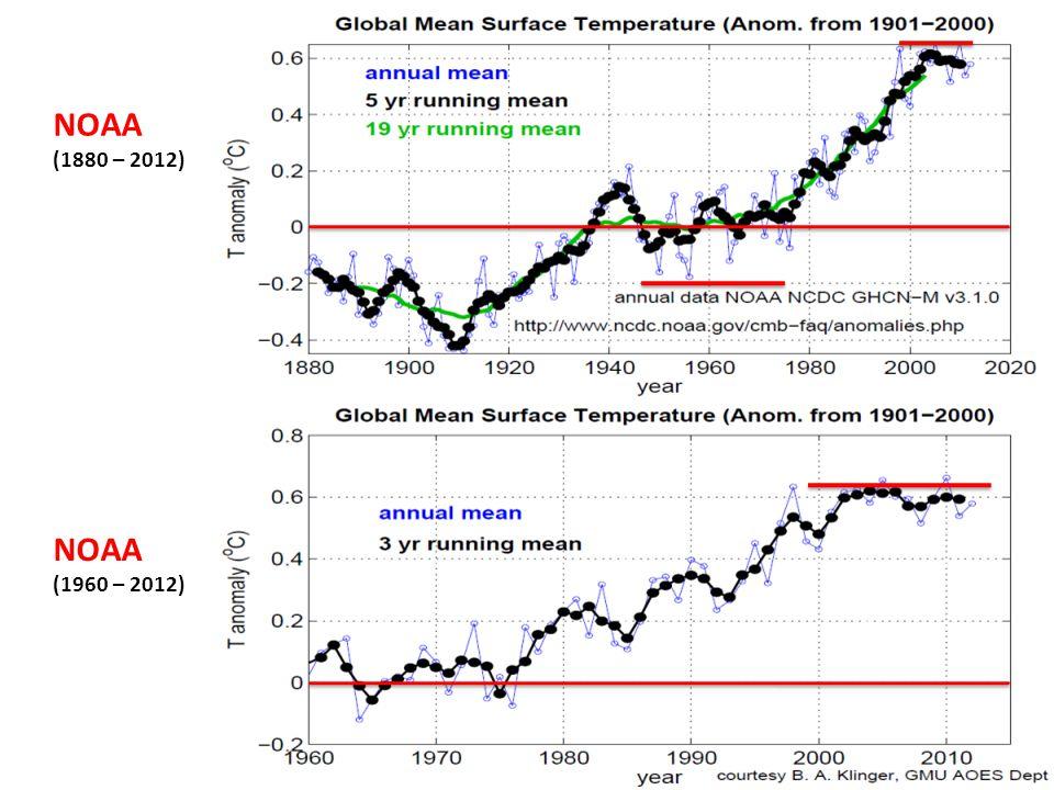 NOAA (1880 – 2012) NOAA (1960 – 2012)