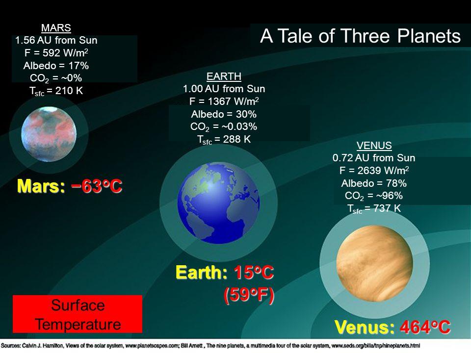 A Tale of Three Planets Mars: −63 o C Earth: 15 o C (59 o F) Venus: 464 o C MARS 1.56 AU from Sun F = 592 W/m 2 Albedo = 17% CO 2 = ~0% T sfc = 210 K EARTH 1.00 AU from Sun F = 1367 W/m 2 Albedo = 30% CO 2 = ~0.03% T sfc = 288 K VENUS 0.72 AU from Sun F = 2639 W/m 2 Albedo = 78% CO 2 = ~96% T sfc = 737 K Surface Temperature