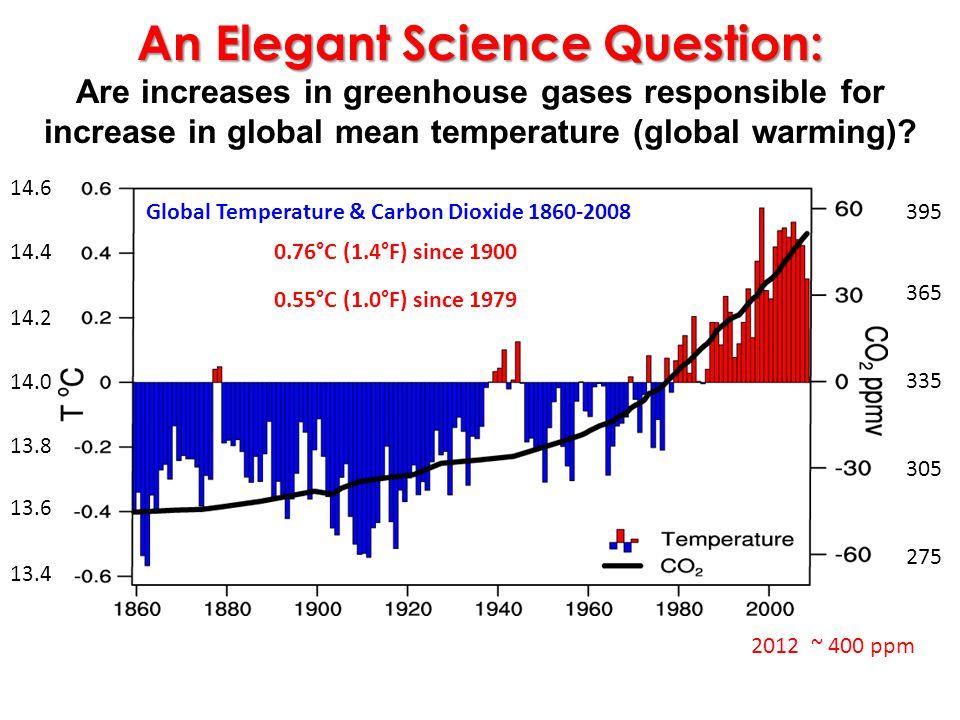Arctic Temperature Anomaly Global Temperatur e Anomaly