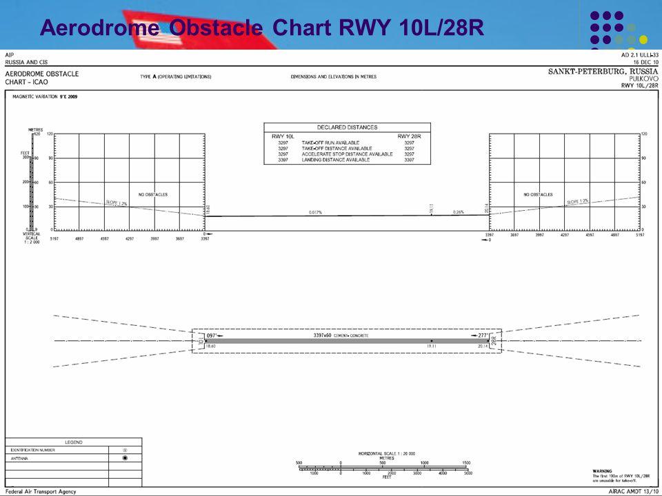 Aerodrome Obstacle Chart RWY 10L/28R
