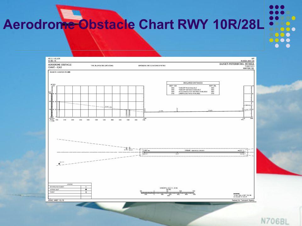Aerodrome Obstacle Chart RWY 10R/28L