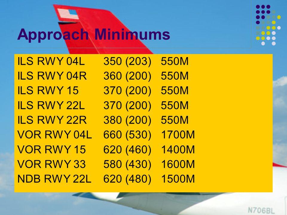 Approach Minimums ILS RWY 04L350 (203)550M ILS RWY 04R360 (200)550M ILS RWY 15370 (200)550M ILS RWY 22L370 (200)550M ILS RWY 22R380 (200)550M VOR RWY 04L660 (530)1700M VOR RWY 15620 (460)1400M VOR RWY 33580 (430)1600M NDB RWY 22L620 (480)1500M
