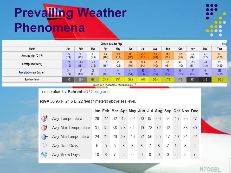 Prevailing Weather Phenomena