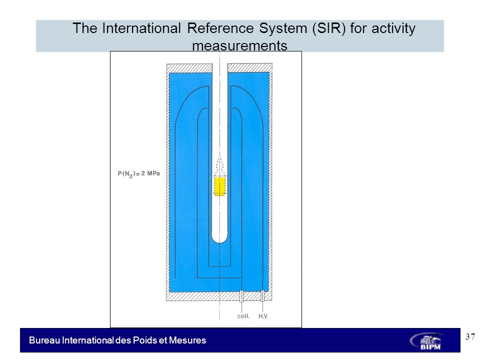 Bureau International des Poids et Mesures The International Reference System (SIR) for activity measurements 37