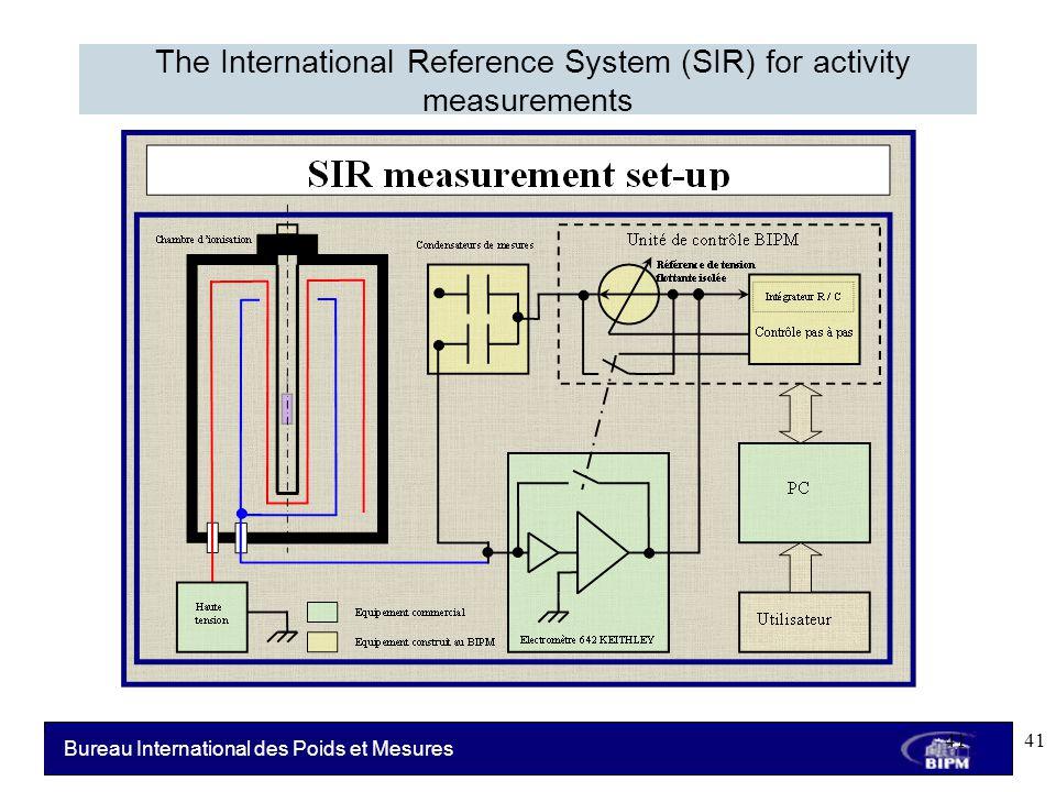 Bureau International des Poids et Mesures The International Reference System (SIR) for activity measurements 41