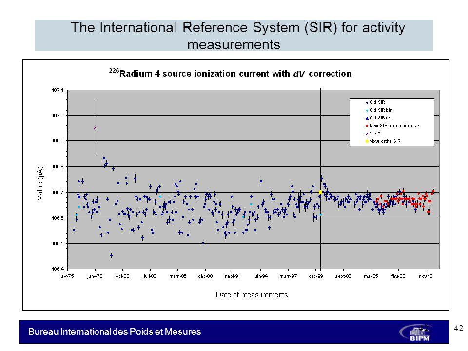 Bureau International des Poids et Mesures The International Reference System (SIR) for activity measurements 42